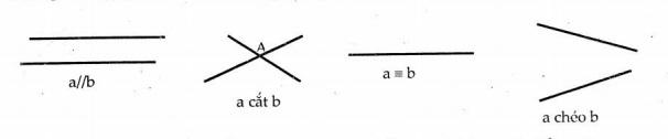 vị trí tương đối của hai đường thẳng